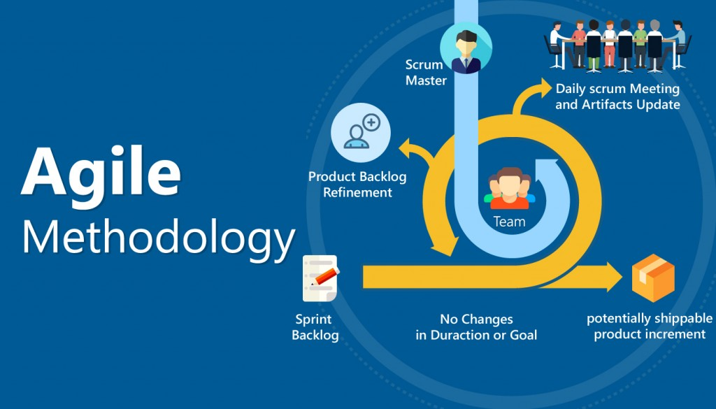 agile methodology , agile development,agile methodology overview,agile development life cycle,agile software development method,agile development model,agile development companies,agile development blog