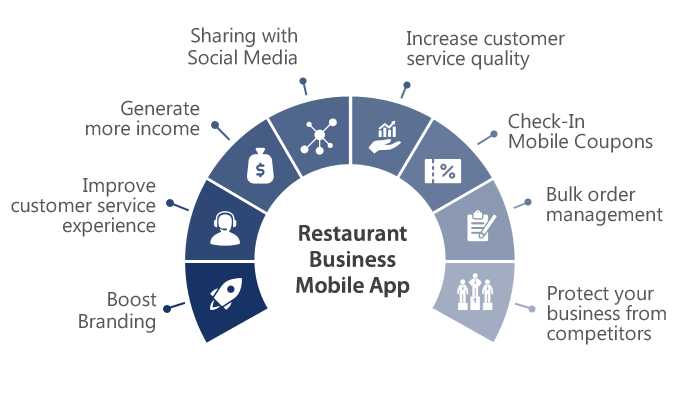 Grow your business with using mobile application.