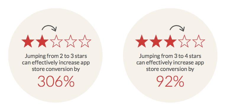 Apptentive App Ratings Conversion